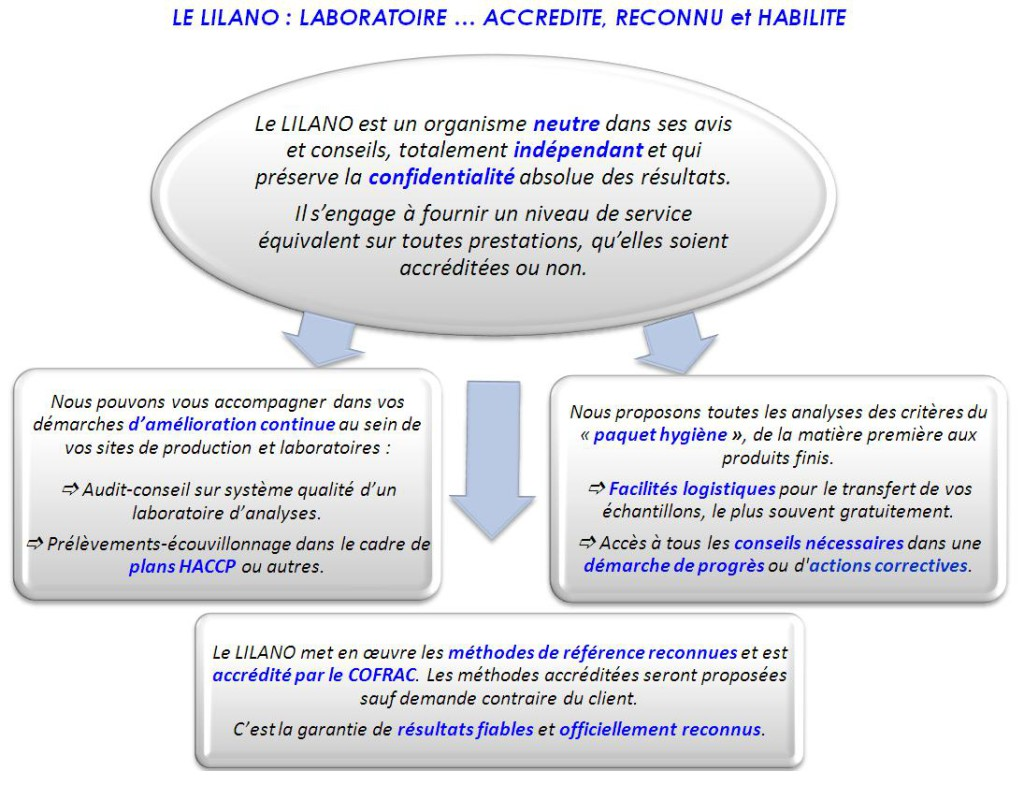 Le LILANO Laboratoire accrédité et reconnu