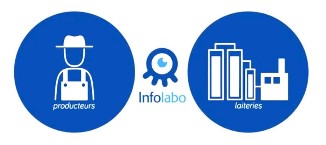 Vos résultats paiement sur Infolabo, vous connaissez ?